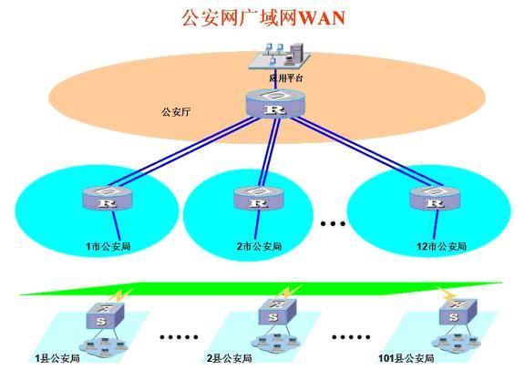 现代信息的网络结构图