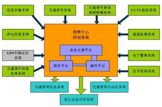 城市智能交通控制管理系统