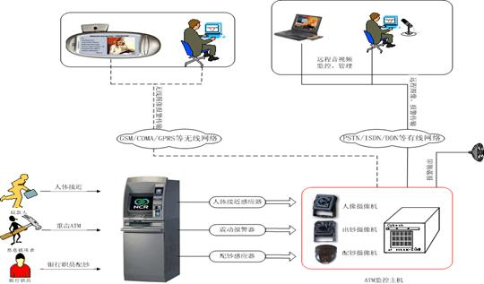 Automatic teller machine atm monitoring system beijing kai de xing ddn line or through telephone lines and other transmission medium alarm picture upload to the remote control center schematic diagram of the whole system cheapraybanclubmaster Image collections